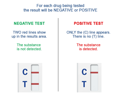 Urine screening test for New Psychoactive Substances (NPS) - NarcoCheck